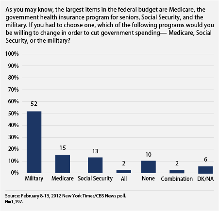 americans favor cutting military spending over cutting social security or medicare
