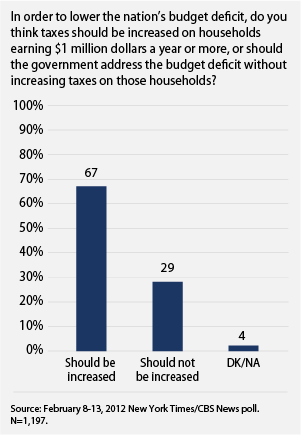 public favors taxing the rich