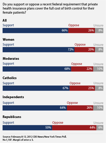 public supports federal requirement for insurance plans to cover birth control