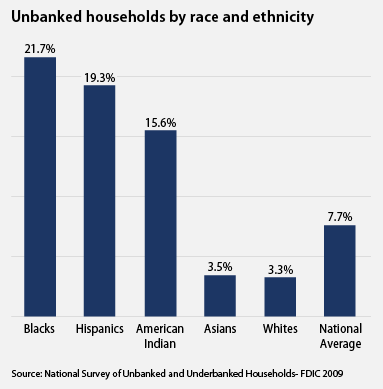 unbanked households by race adn ethnicity