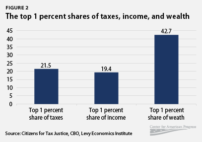 rich_taxes_chart2 rich americans are not overtaxed center for american progress