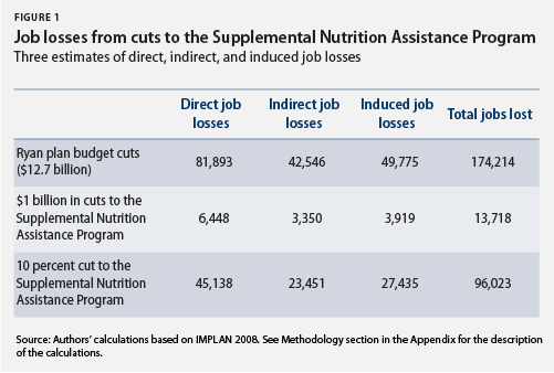 jobs losses from SNAP cuts