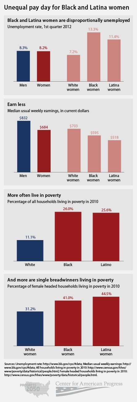 Unequal pay day for Black and Latina women