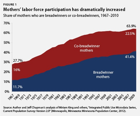 Mothers' labor force participation has dramatically increased