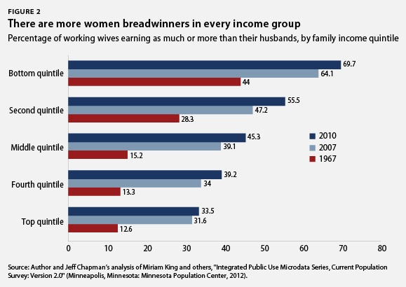 There are more women breadwinners in every income group