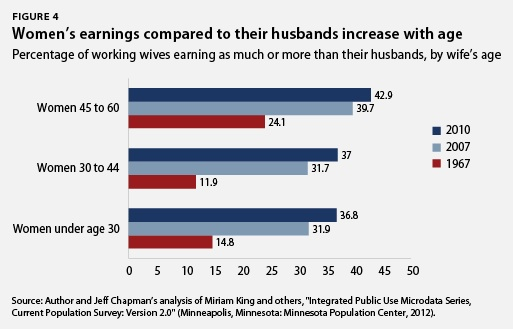 Women's earnings compared to their husbands increase with age