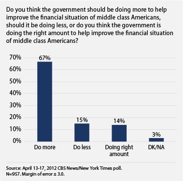 public wants the government to do more on the economy