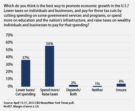public wants to invest in education and infrastucture