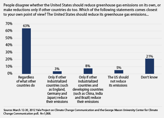 public thinks we should take action on global warming