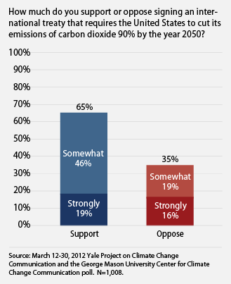 public supports an international treaty to reduce emissions