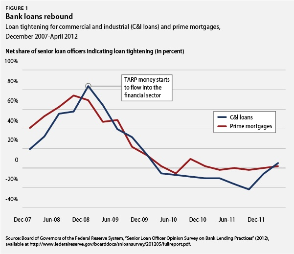 Bank loans rebound