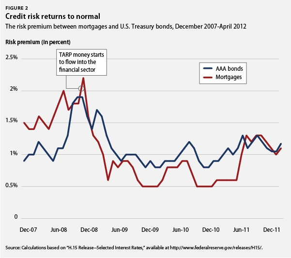 Credit risk returns to normal
