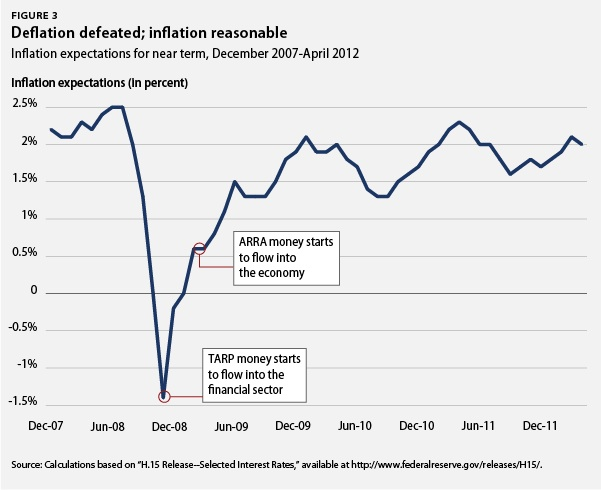 Deflation defeated; inflation reasonable
