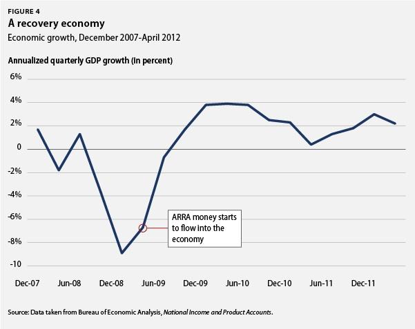 A recovery economy