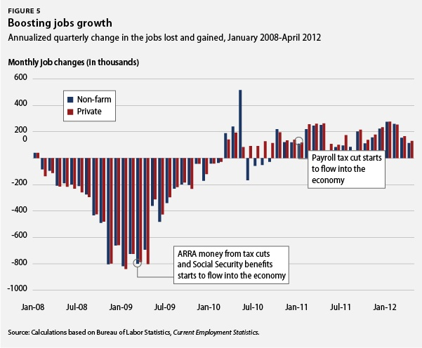Boosting jobs growth