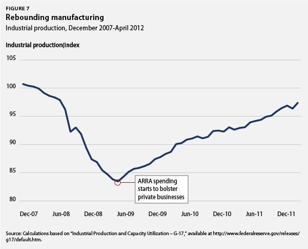 Rebounding manufacturing