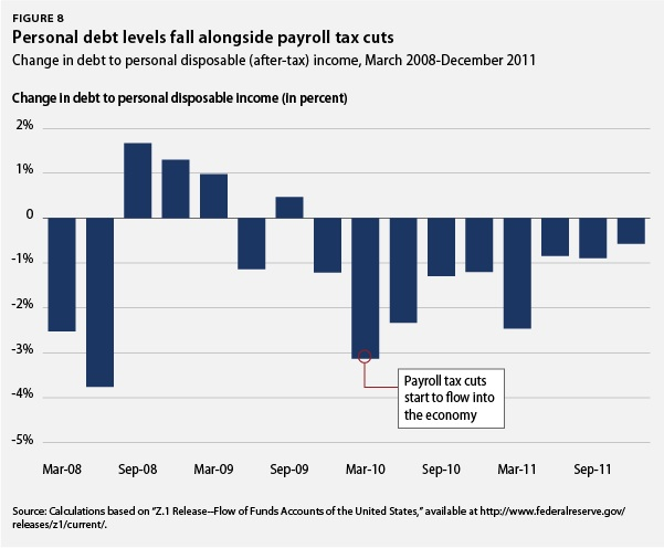 Personal debt levels fall alongside payroll tax cuts