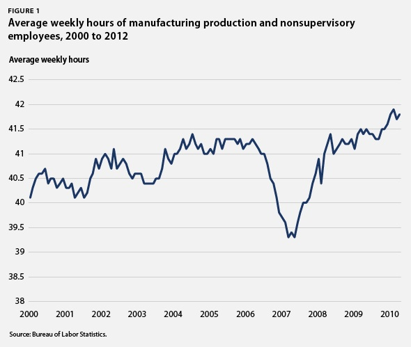 Average weekly hours of manufacturing production and nonsupervisory employees, 2000 to 2012