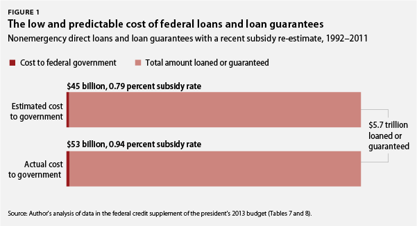 the low and predictable cost of federal loans