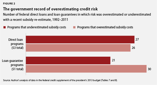 the government record of overestimating risk