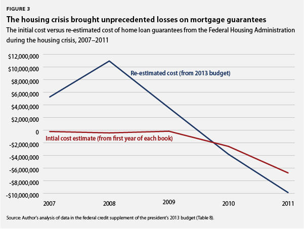 the housing crisis brought losses to mortgage guarantees