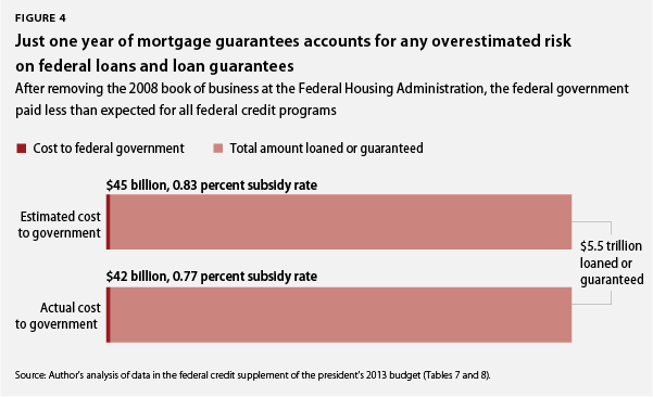 one year of mortgage guarantees accounts for any overestimated risk on federal loans
