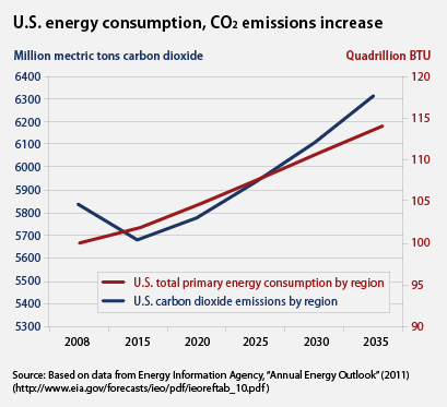 energy consumption and co2 emissions increase in 2030