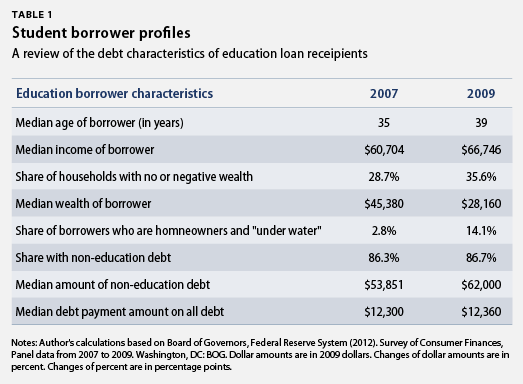 student borrower profiles