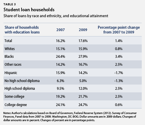 student loan households