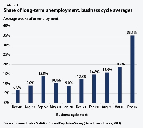 Share of long-term unemployment, business-cycle averages
