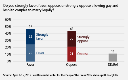 public supports marriage equality