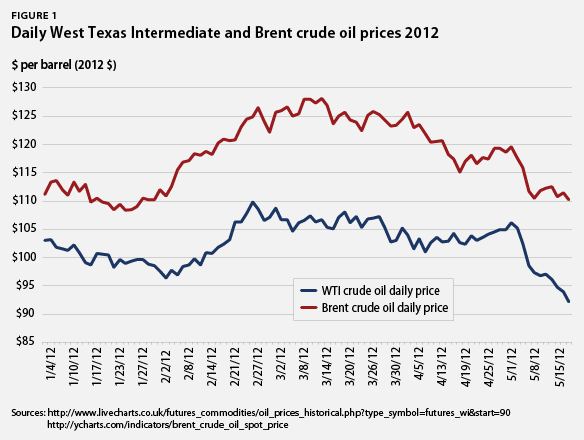 oil prices in the u.s. and europe