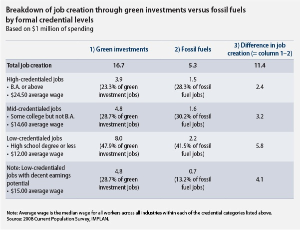 Breakdown of job creation