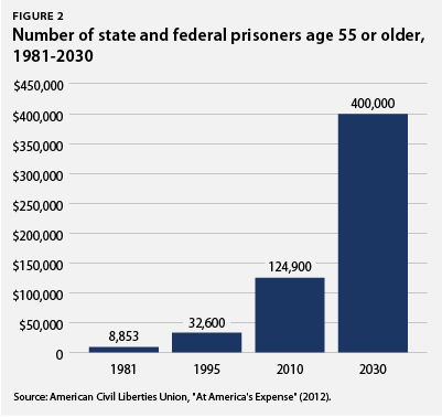Number of state and federal prisoners age 55 and older (1981-2030)
