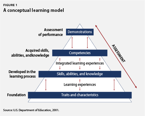 competency based assessments in education Competency-based learning or competency-based education and training is an approach to teaching that can be done either through prior learning assessment or.