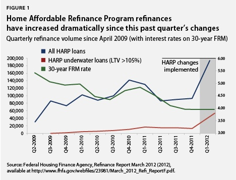 Home Affordable Refinance Program refinances have increased dramatically since this past quarter's changes