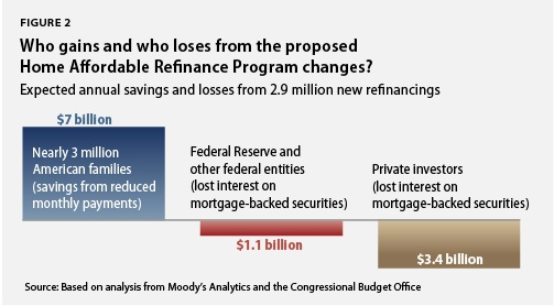 Who gains and who loses from the proposed Home Affordable Refinance Program changes?