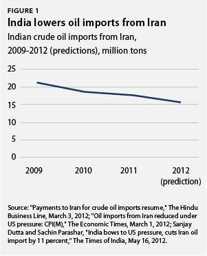 india lowers oil imports from iran