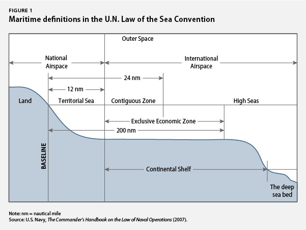 Maritime definitions in the U.N. Law of the Sea Convention