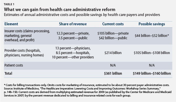 What we can gain from health care administrative reform