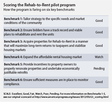 Scoring the Rehab-to-Rent pilot program