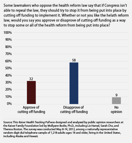 public opposes cutting off funding for obamacare
