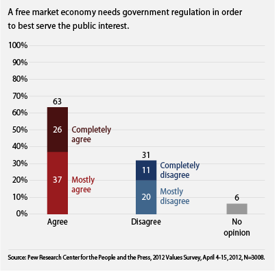 public supports regulation