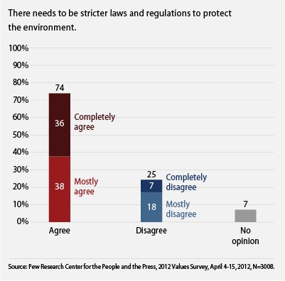 public supports stricter environmental regulations