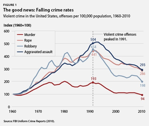 the issue of the increase of crime in the united states The number of violent crimes dropped across the united states while a politically charged issue violent crime rates may be expected to increase.
