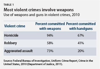 Most violent crimes involve weapons