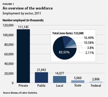 An overview of the workforce