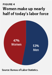 Women make up nearly half of today's labor force