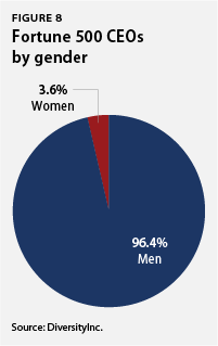 Fortune 500 CEOs by gender