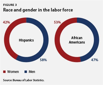 Race and gender in the labor force